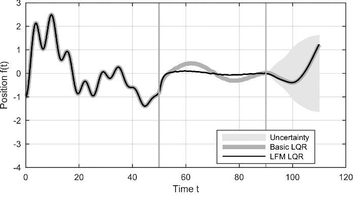 Figure 3 for Gaussian Process Latent Force Models for Learning and Stochastic Control of Physical Systems