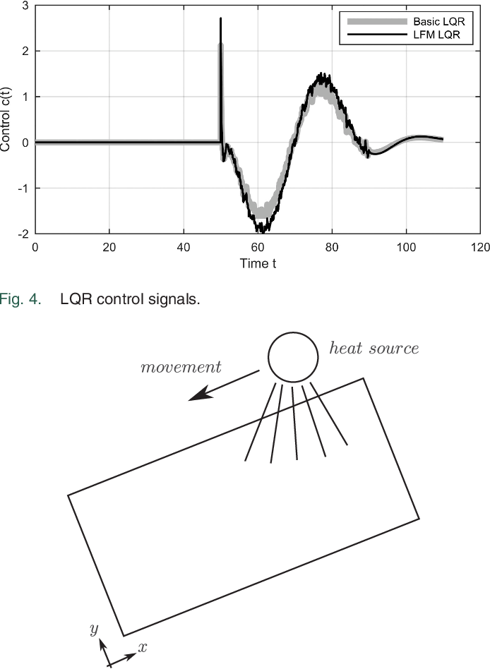 Figure 4 for Gaussian Process Latent Force Models for Learning and Stochastic Control of Physical Systems