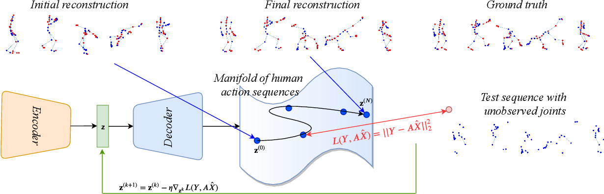Figure 1 for Recovering Trajectories of Unmarked Joints in 3D Human Actions Using Latent Space Optimization