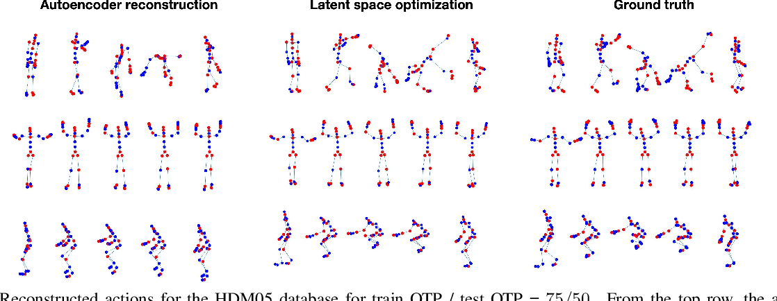 Figure 3 for Recovering Trajectories of Unmarked Joints in 3D Human Actions Using Latent Space Optimization