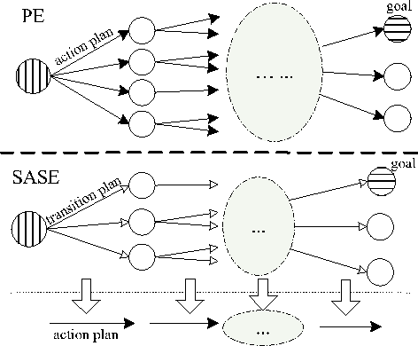 Figure 1 for SAS+ Planning as Satisfiability