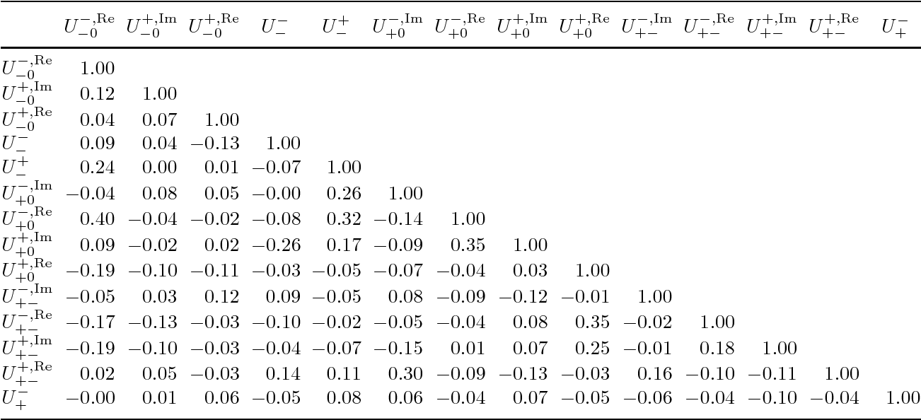Table 6 from → (ρπ) Using a Time-dependent Dalitz Plot