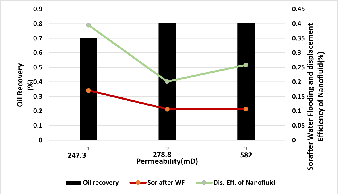 Figure 74 from Enhanced Oil Recovery of Medium Crude Oil