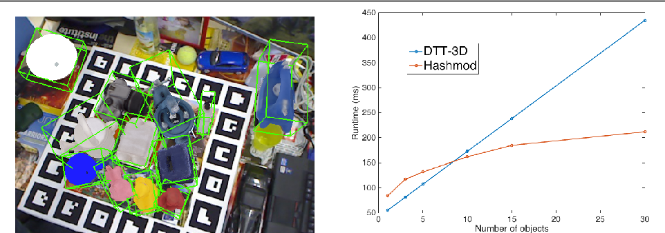 Figure 1 for Hashmod: A Hashing Method for Scalable 3D Object Detection