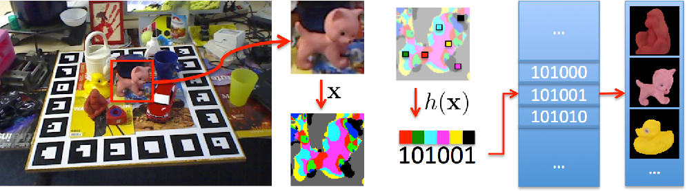 Figure 4 for Hashmod: A Hashing Method for Scalable 3D Object Detection