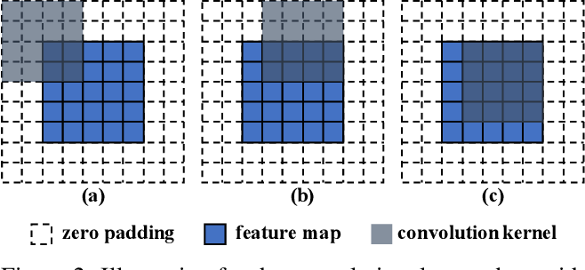 Figure 3 for Positional Encoding as Spatial Inductive Bias in GANs