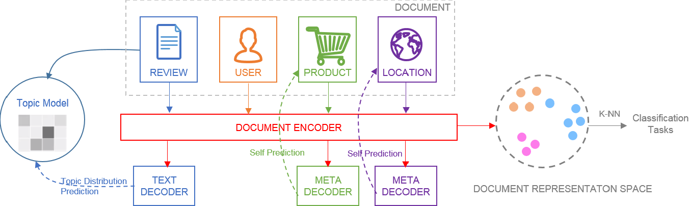 Figure 1 for Robust Document Representations using Latent Topics and Metadata