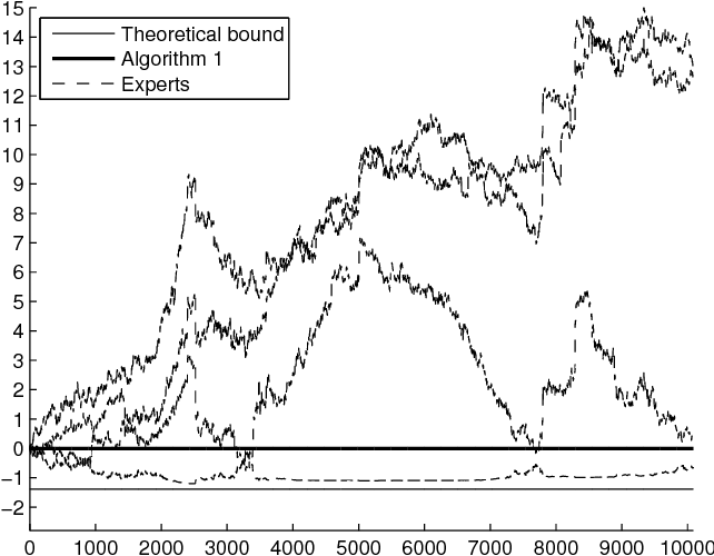 Figure 2 for Prediction with expert advice for the Brier game