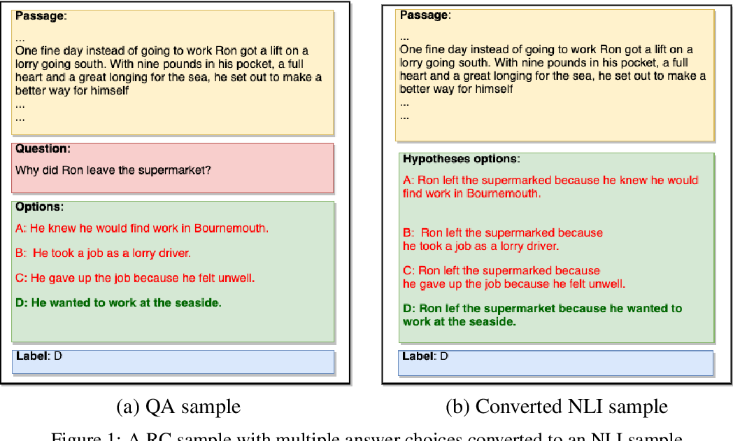 Figure 1 for Reading Comprehension as Natural Language Inference: A Semantic Analysis