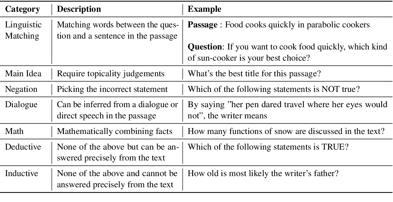 Figure 4 for Reading Comprehension as Natural Language Inference: A Semantic Analysis