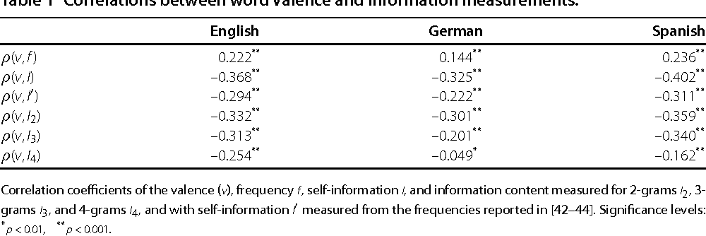 Figure 2 for Positive words carry less information than negative words