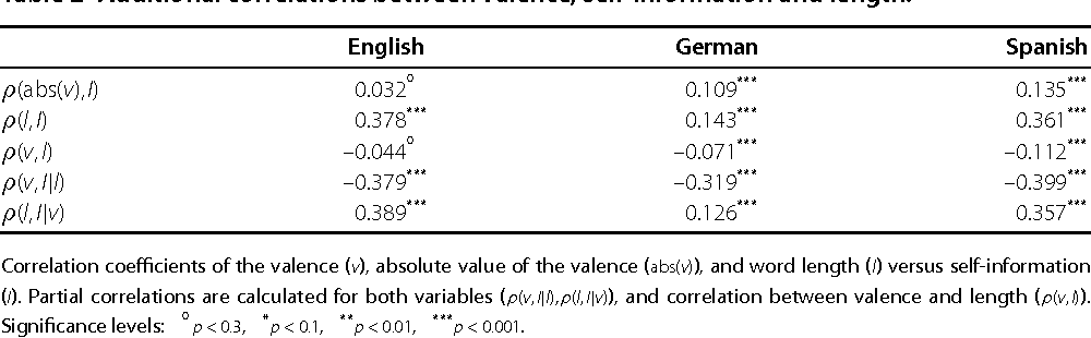 Figure 4 for Positive words carry less information than negative words