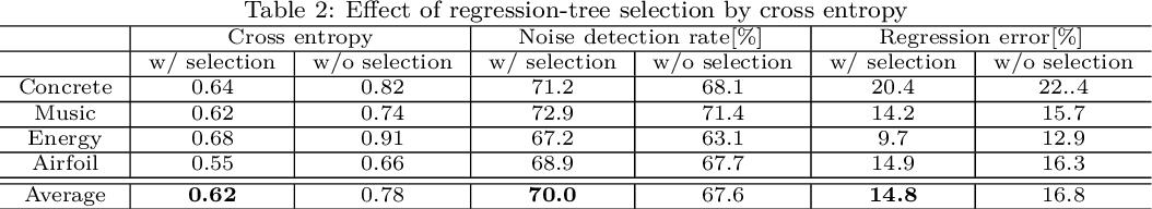Figure 3 for Denoising random forests