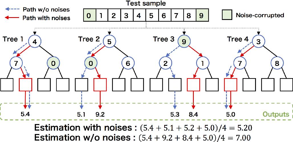 Figure 1 for Denoising random forests