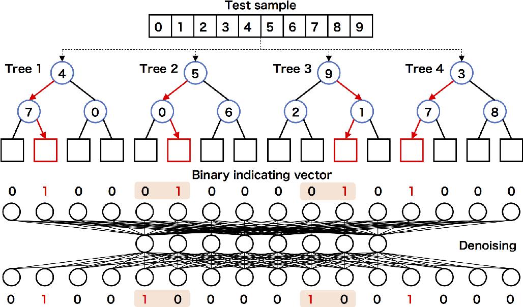 Figure 2 for Denoising random forests