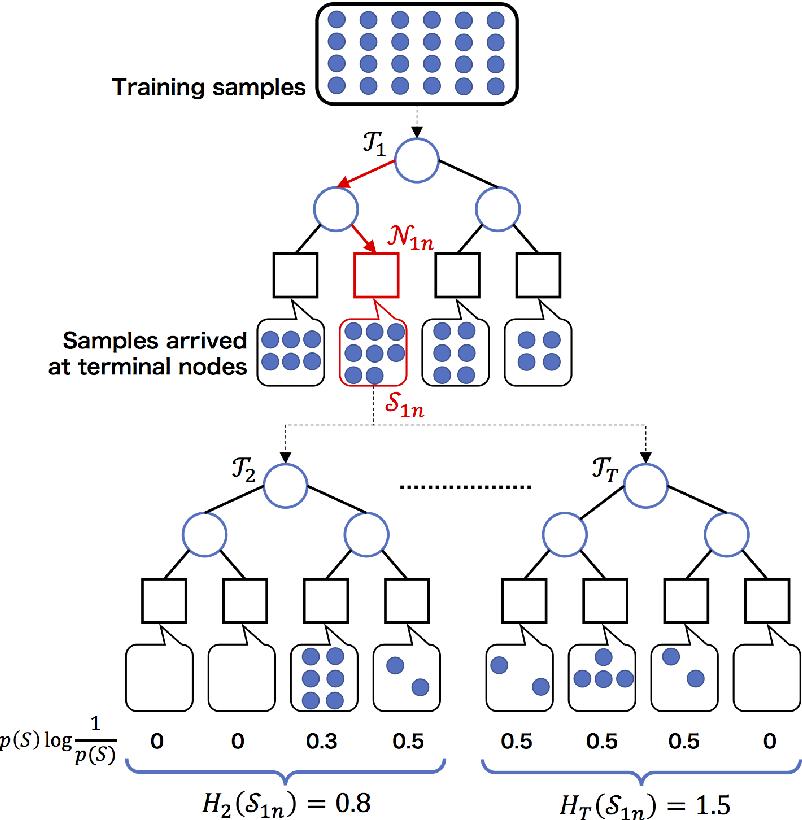Figure 4 for Denoising random forests