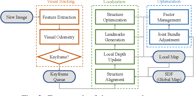 Figure 2 for Metric Monocular Localization Using Signed Distance Fields