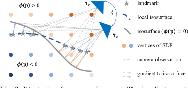 Figure 3 for Metric Monocular Localization Using Signed Distance Fields