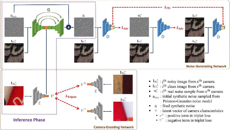 Figure 1 for Learning Camera-Aware Noise Models