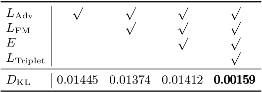 Figure 3 for Learning Camera-Aware Noise Models
