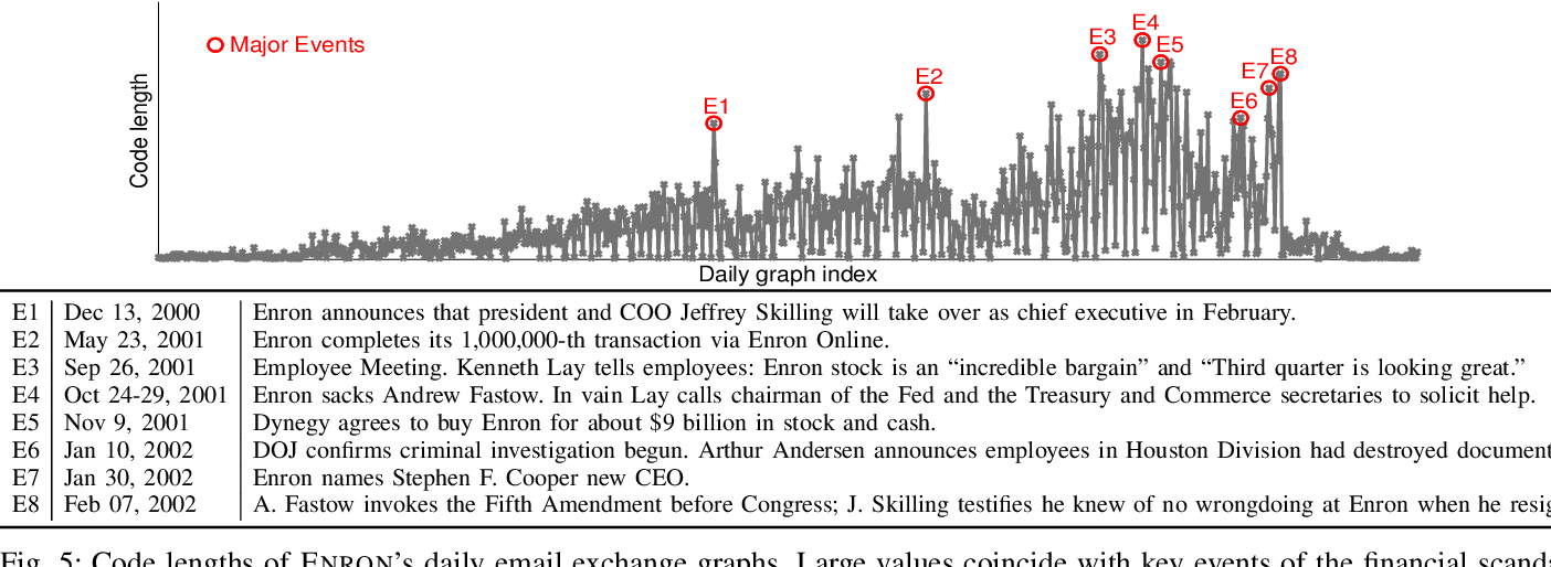 Figure 4 for Anomaly Detection in Large Labeled Multi-Graph Databases