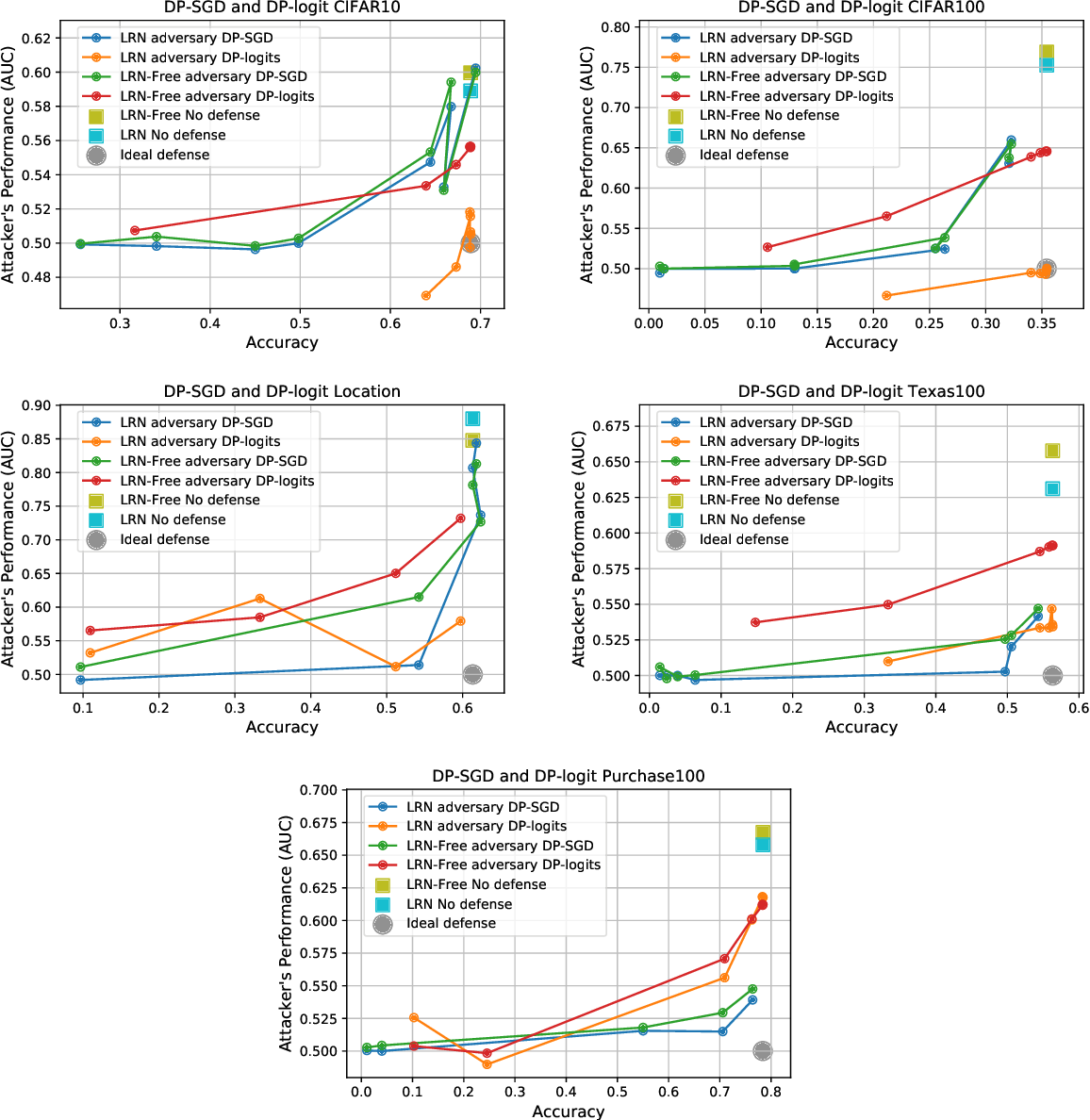 Figure 4 for Sampling Attacks: Amplification of Membership Inference Attacks by Repeated Queries