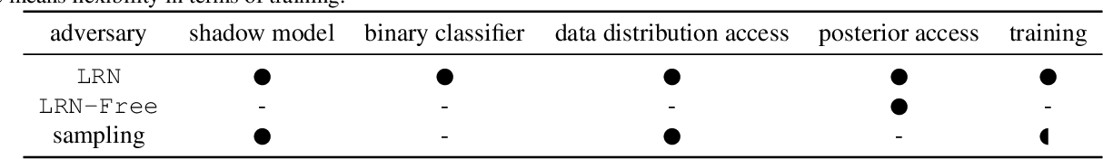 Figure 1 for Sampling Attacks: Amplification of Membership Inference Attacks by Repeated Queries