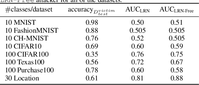 Figure 3 for Sampling Attacks: Amplification of Membership Inference Attacks by Repeated Queries