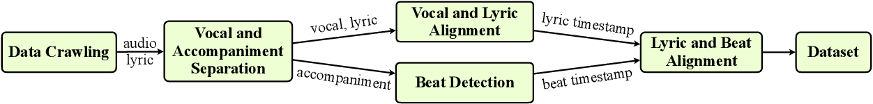 Figure 1 for DeepRapper: Neural Rap Generation with Rhyme and Rhythm Modeling
