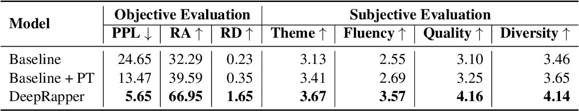 Figure 4 for DeepRapper: Neural Rap Generation with Rhyme and Rhythm Modeling