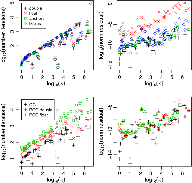 Figure 2 for Enabling scalable stochastic gradient-based inference for Gaussian processes by employing the Unbiased LInear System SolvEr (ULISSE)