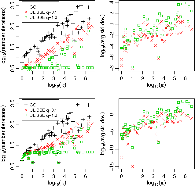 Figure 3 for Enabling scalable stochastic gradient-based inference for Gaussian processes by employing the Unbiased LInear System SolvEr (ULISSE)
