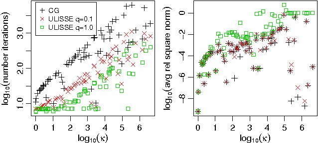Figure 4 for Enabling scalable stochastic gradient-based inference for Gaussian processes by employing the Unbiased LInear System SolvEr (ULISSE)