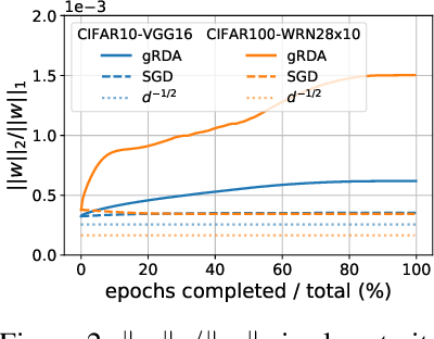 Figure 2 for Directional Pruning of Deep Neural Networks