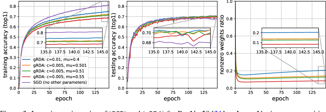 Figure 4 for Directional Pruning of Deep Neural Networks