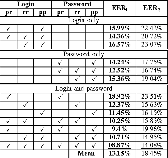 Figure 4 for Web-Based Benchmark for Keystroke Dynamics Biometric Systems: A Statistical Analysis