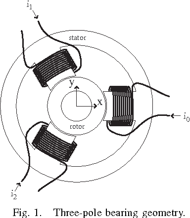 Analysis And Control Of A Three Pole Radial Magnetic Bearing