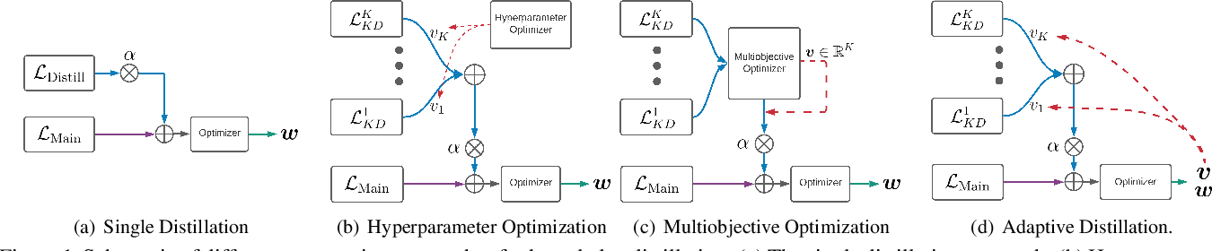 Figure 2 for Adaptive Distillation: Aggregating Knowledge from Multiple Paths for Efficient Distillation