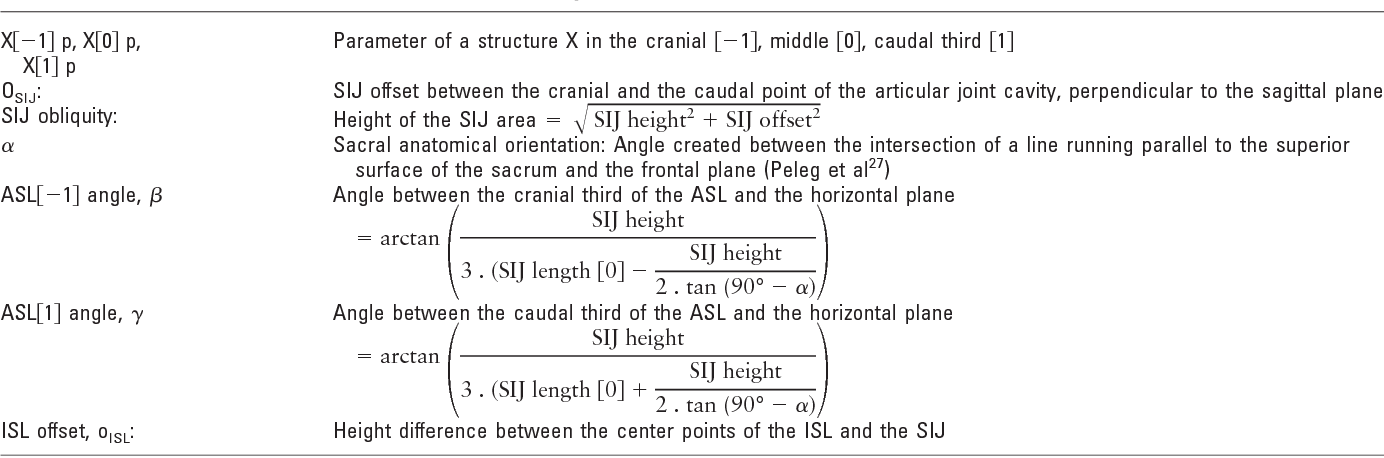 Table 1 from Novel insights into the sacroiliac joint ligaments ...