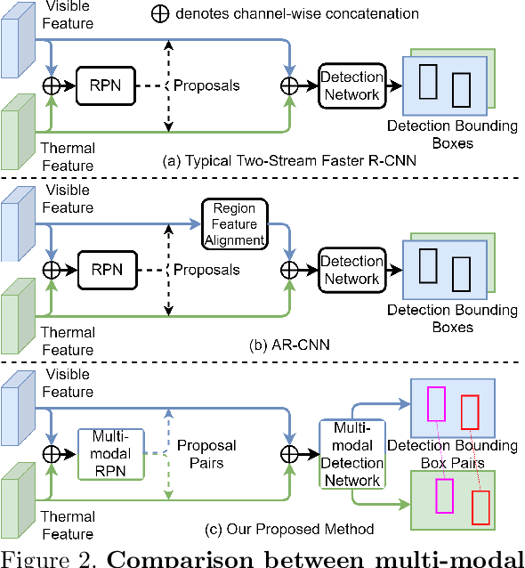 Figure 3 for Multi-Modal Pedestrian Detection with Large Misalignment Based on Modal-Wise Regression and Multi-Modal IoU