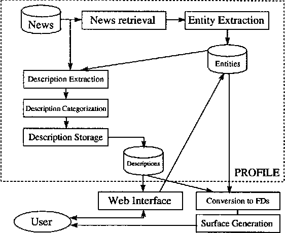 Figure 1 for Building a Generation Knowledge Source using Internet-Accessible Newswire