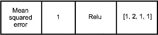 Figure 3 for Automated Problem Identification: Regression vs Classification via Evolutionary Deep Networks