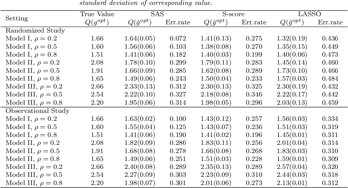 Figure 3 for Sequential Advantage Selection for Optimal Treatment Regimes