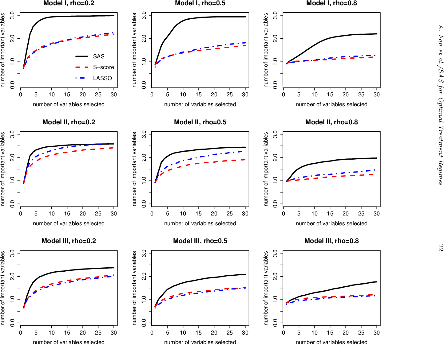 Figure 4 for Sequential Advantage Selection for Optimal Treatment Regimes