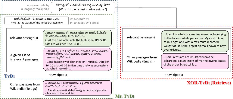 Figure 1 for Mr. TyDi: A Multi-lingual Benchmark for Dense Retrieval