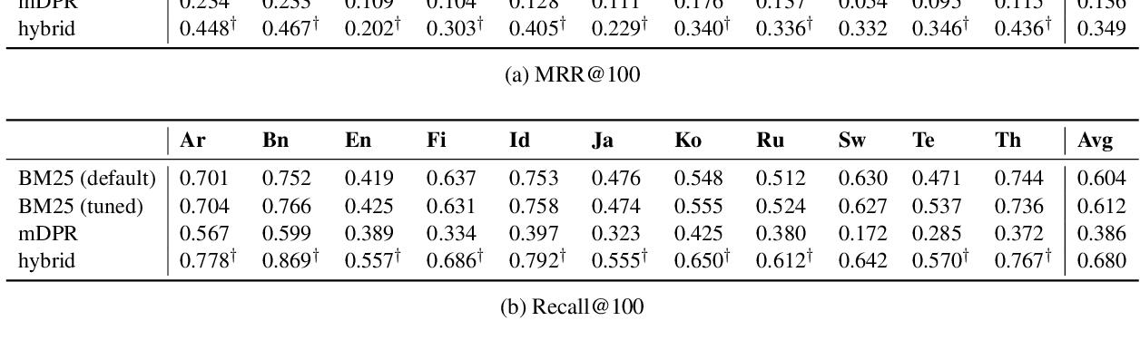 Figure 3 for Mr. TyDi: A Multi-lingual Benchmark for Dense Retrieval