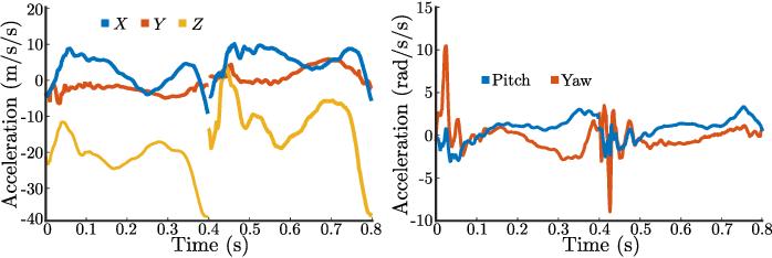 Figure 4 for Control Lyapunov Functions for Compliant Hybrid Zero Dynamic Walking
