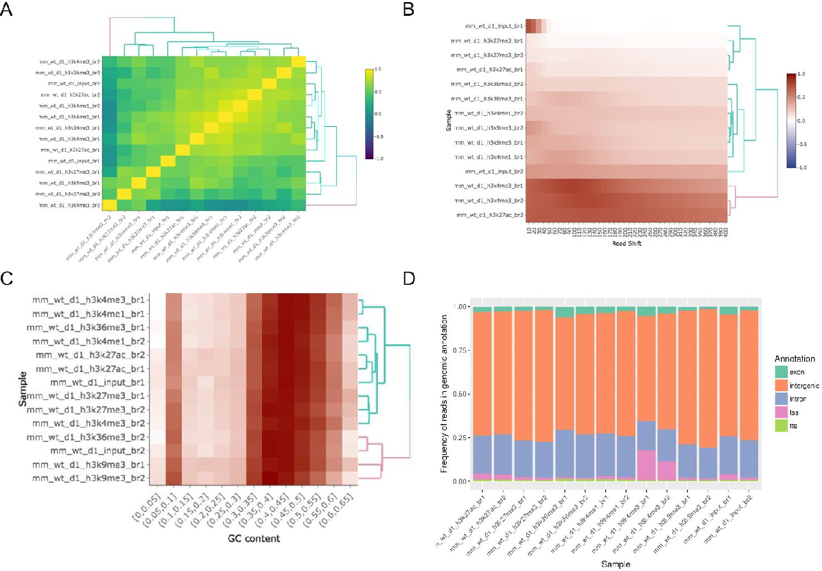 Figure 4 from Reproducible genomics analysis pipelines with