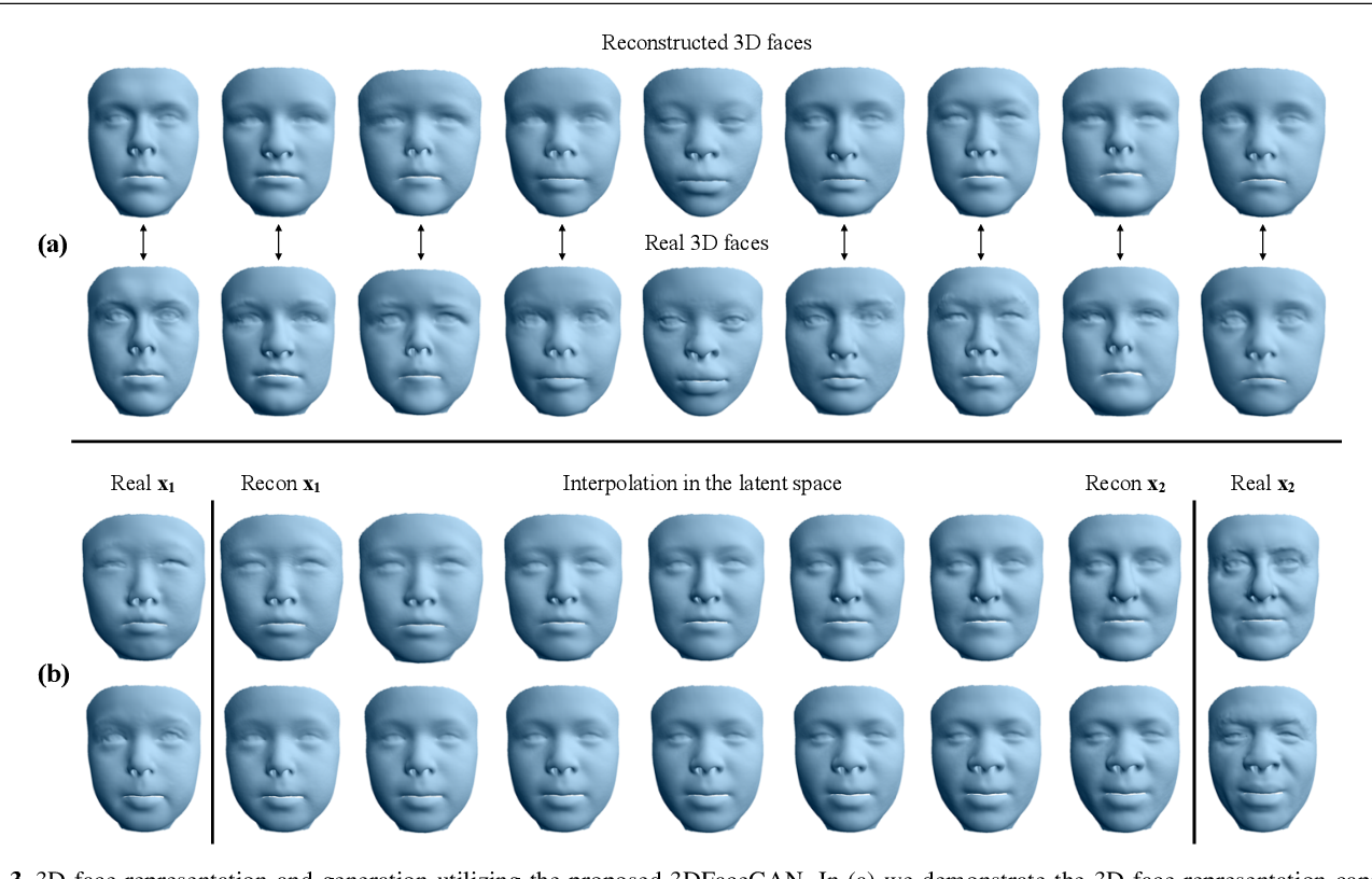 Figure 4 for 3DFaceGAN: Adversarial Nets for 3D Face Representation, Generation, and Translation