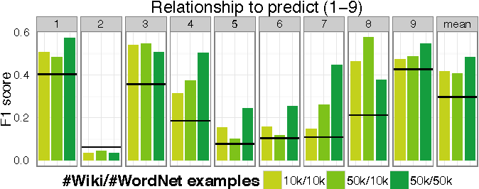 Figure 4 for A Generative Model of Words and Relationships from Multiple Sources